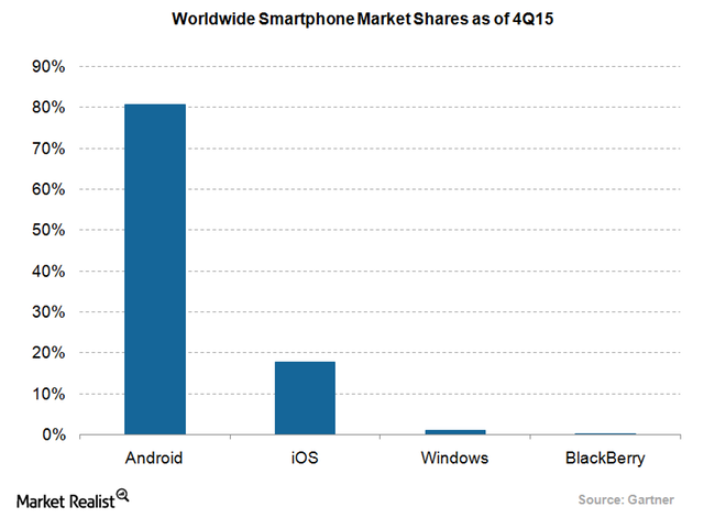 How Android got here to Dominate Smartphones: A Takeover story