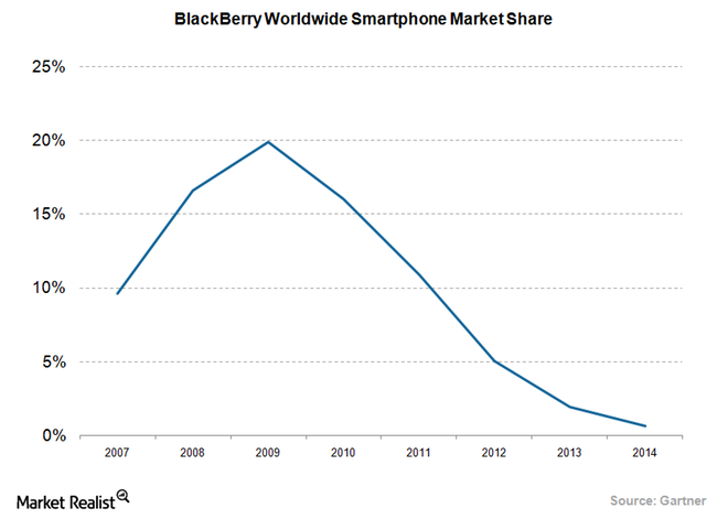 The times were converting, but BlackBerry Wasn't