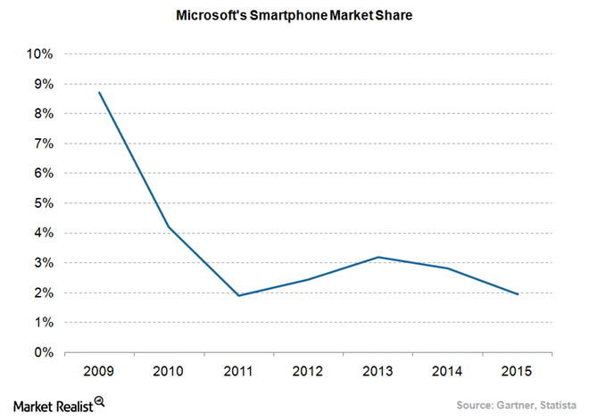 Microsoft's ignored threat: A story of converting cellular marketplace Dynamics