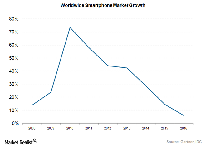 Memory Lane: The phone journey of marketplace boom